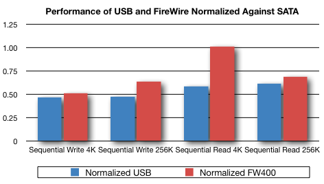 Yes, FireWire is Faster Than USB - Stephen Foskett, Pack Rat