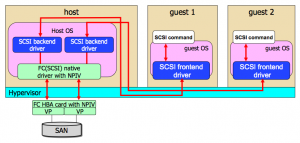 PVSCSI gives virtual machines direct access to SCSI and FC HBAs, and plays nicely with NPIV (Xensummit diagram by Fujitsu)