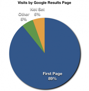 Google's first page dominates their referrals