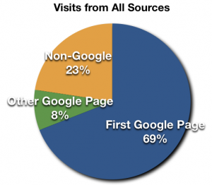 Google's first page accounts for more than 2/3 of my web site traffic!