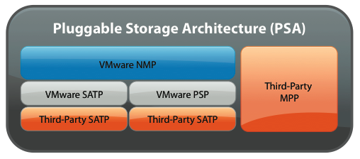 vSphere 4's Pluggable Storage Architecture allows third-party developers to replace ESX's storage I/O stack