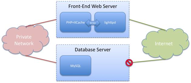 Setting Up a Multi-Server Web Hosting Environment