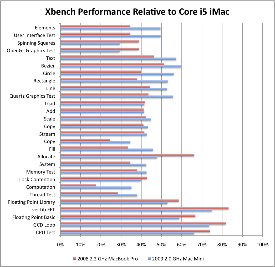 The Core i5 iMac is much faster than my other two Macs, and this is even evident with the outdated Xbench suite