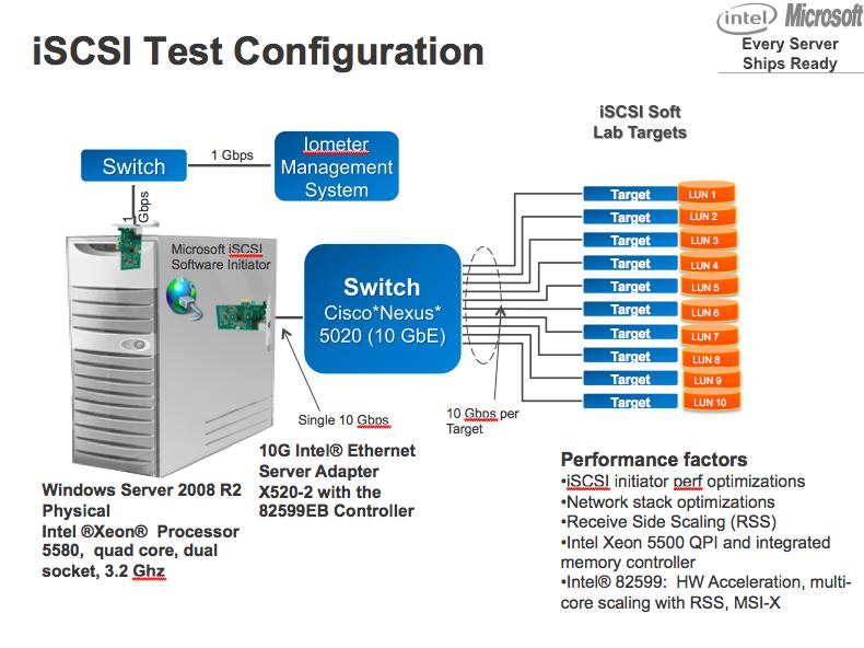 Microsoft and Intel Push One Million iSCSI IOPS - Stephen ...