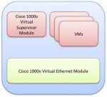 A VMware Hypervisor For Networkers?