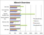 Benchmarking the 2011 13″ Core i5 MacBook Pro