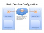 Keep Multiple Macs in Sync with Dropbox