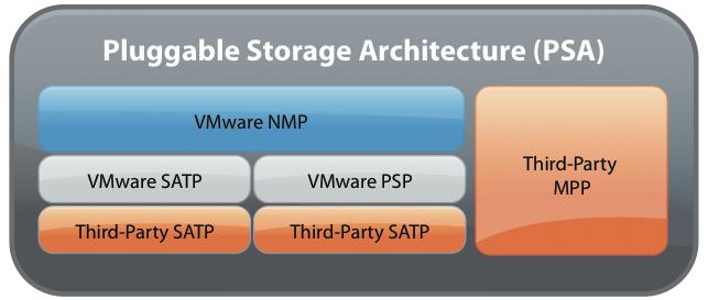 VMware PSP and SATP in Plain English - Stephen Foskett, Pack Rat
