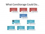 Undocumented CoreStorage Commands