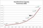 Seagate Jumps Hitachi's Density Record With 4 TB Hard Disk Announcement
