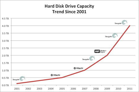 Seagate Jumps Hitachi S Density Record With 4 Tb Hard Disk
