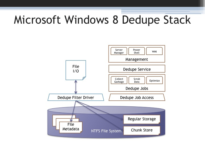 Microsoft Windows 8 Dedupe Stack microsoft adds data deduplication to ntfs in windows 8 stephen