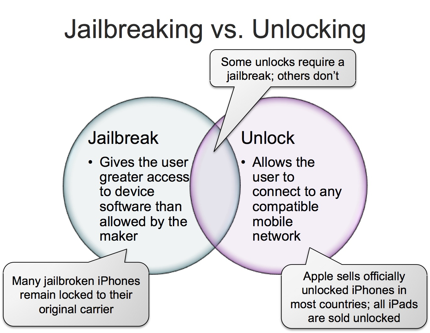 What's the Difference Between a Jailbroken and an Unlocked