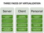 Building Virtual Infrastructure in New York City