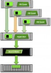 The I/O Blender Part 2: What Does Virtualization Do?