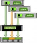 The I/O Blender Part 1: Ye Olde Storage I/O Path