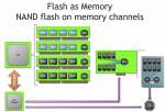 Flash Memory in the DRAM Slots? Diablo Technologies is Working On It…