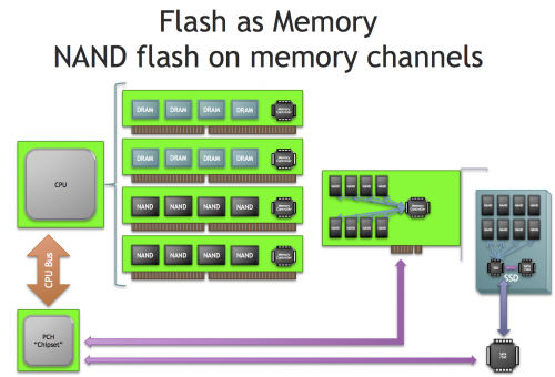 NVDIMM moves flash memory to the memory channel