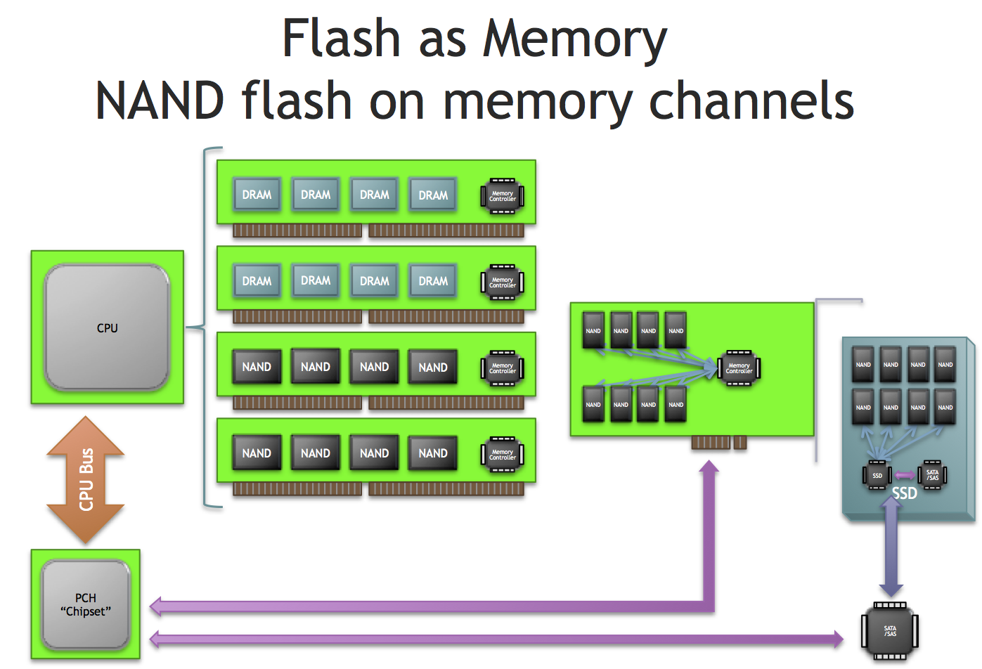 Flash Memory in the DRAM Slots? Diablo Technologies is