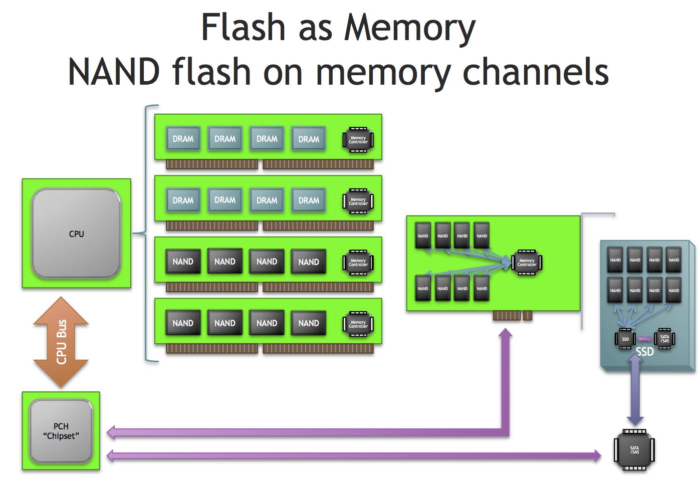 Flash Memory In The Dram Slots Diablo Technologies Is
