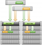 Scaling Storage At The Client