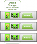 Virtualized and Distributed Storage: This Time For Sure!