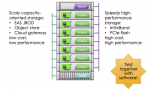 The Rack Endgame: A New Storage Architecture For the Data Center