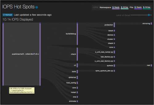 Qumulo allows much deeper understanding of performance and capacity. Check out this hotspot tree graph!