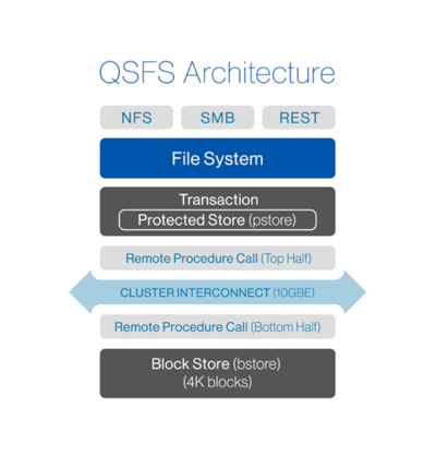 QSFS sits on top of a distributed data store, but it could sit on just about anything