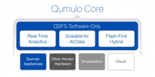 Qumulo is building a data-aware file system as well as a distributed storage layer
