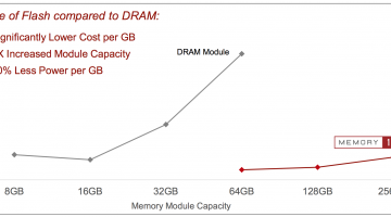 As shown in this slide from Diablo, Memory 1 is cheaper than DRAM while delivering massive capacity