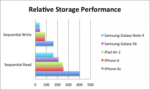 The new PCIe-based flash storage in the iPhone 6s is a major advancement
