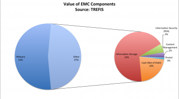 Doodling on the Value of EMC, VMware, and Dell's Offer