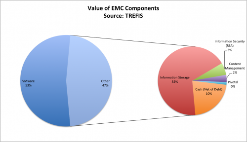 Value of EMC Components