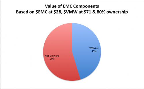 Value of EMC Components, Market