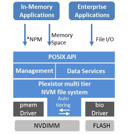 Plexistor places a simple filesystem between applications and new flash architectures