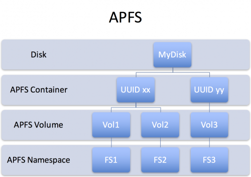 APFS has a Container/Volume/Namespace structure somewhat like a volume manager