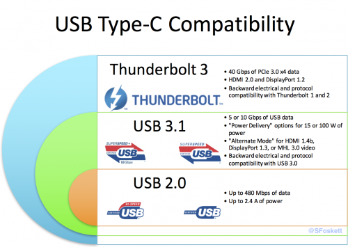 USB Type-C ports can support a variety of protocols, with each level backwards compatible to the levels beneath it