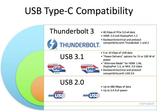 USB Type-C Compatibility