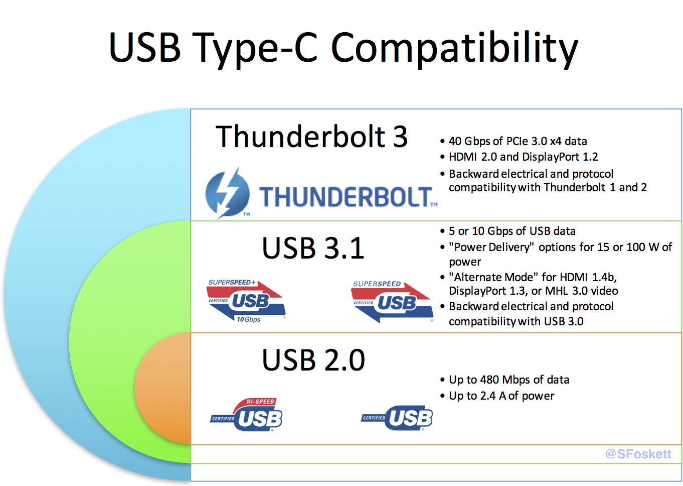 Total Nightmare Usb C And Thunderbolt 3 Stephen Foskett Pack Rat Power A Distant Hub Using Only The Cable Type Compatibility