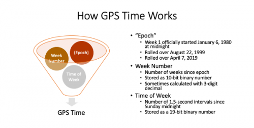 GPS Time Rollover Failures Keep Happening (But They're